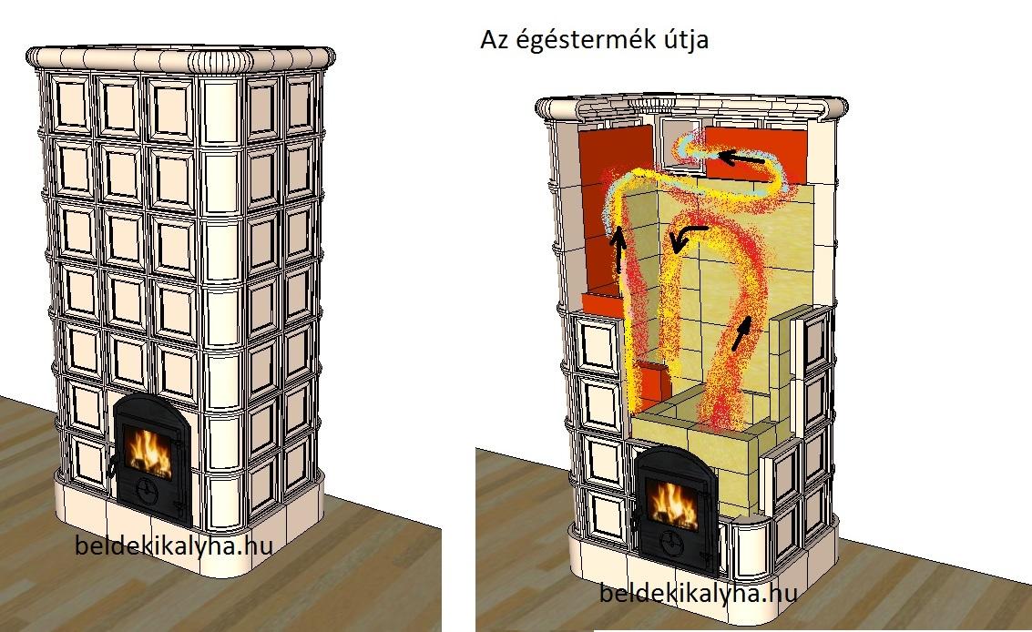 A kályhák külső légellátása, TATAREK automatika
